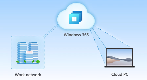 Windows 365: Turn-key Cloud Computing from Microsoft